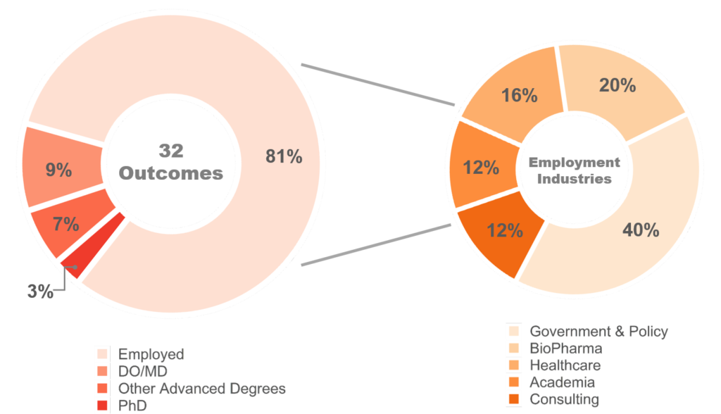 Alumni employment data. 81% are employed, 9% pursued DO/MD, 7% pursued other advanced degrees, and pursued 3% PhD. Of the 81% who are employed 40% go into government & policy, 20%  BioPharma, 16% healthcare, 12% Academia, and 12% Consulting.